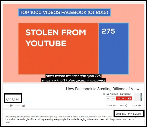 How Facebook is Stealing Billions of Views - pic