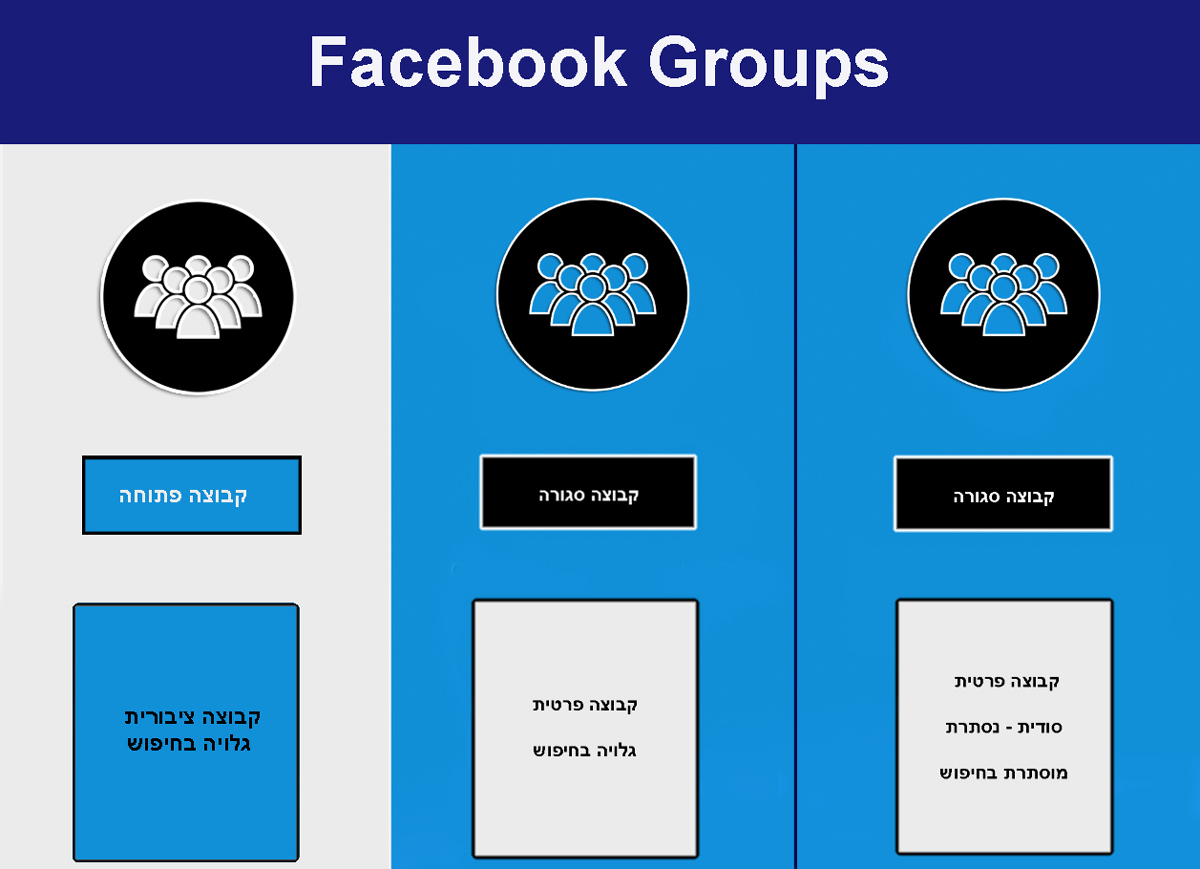 groups-privacy-settings